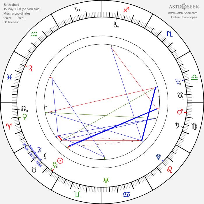 Nicholas Hammond - Astrology Natal Birth Chart
