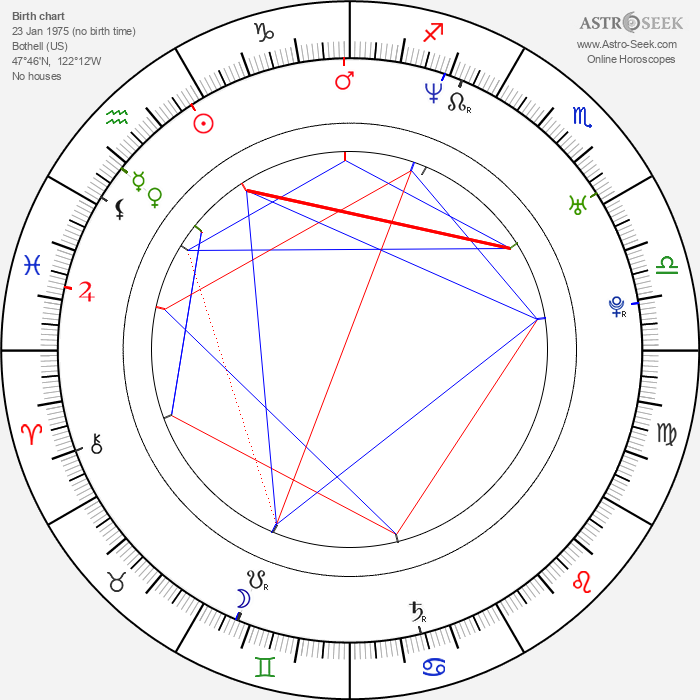 Nicholas Harmer - Astrology Natal Birth Chart