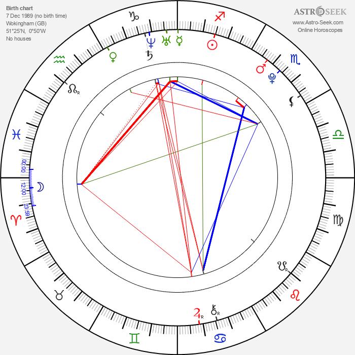 Nicholas Hoult - Astrology Natal Birth Chart