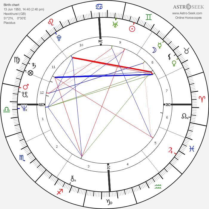 Nicholas Hugh Brown - Astrology Natal Birth Chart