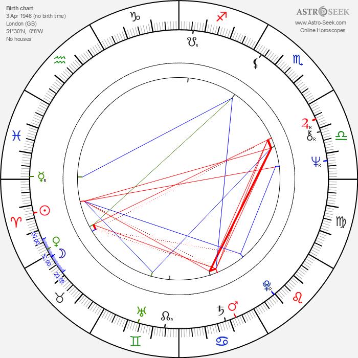 Nicholas Jones - Astrology Natal Birth Chart