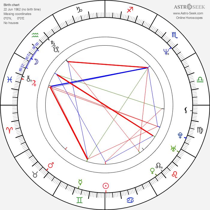 Nicholas Lea - Astrology Natal Birth Chart