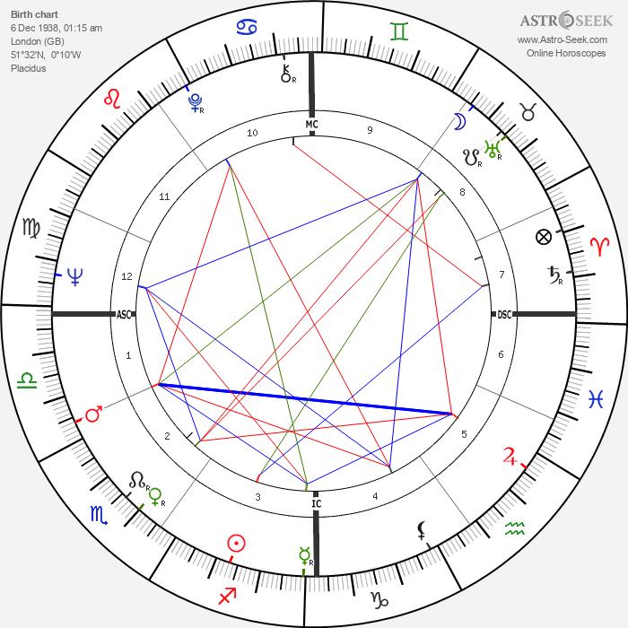 Nicholas Lyell - Astrology Natal Birth Chart