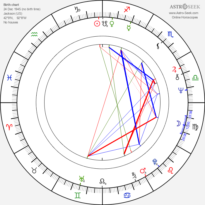 Nicholas Meyer - Astrology Natal Birth Chart