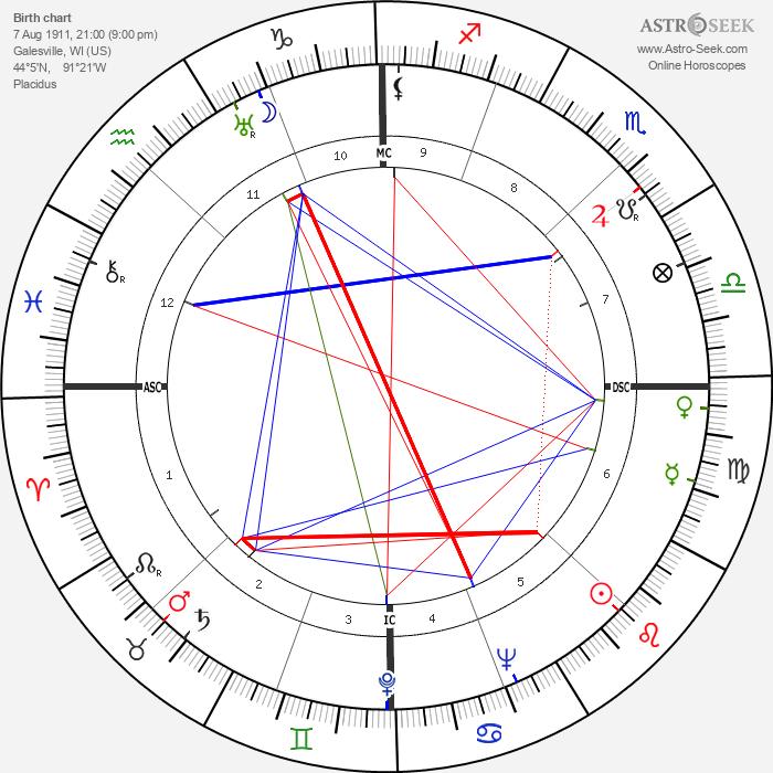 Nicholas Ray - Astrology Natal Birth Chart
