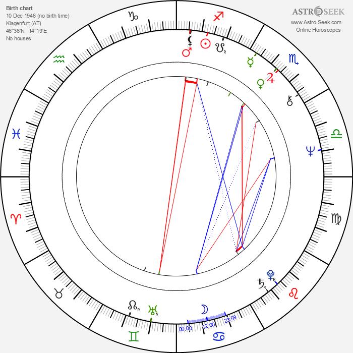 Nicholas Renton - Astrology Natal Birth Chart