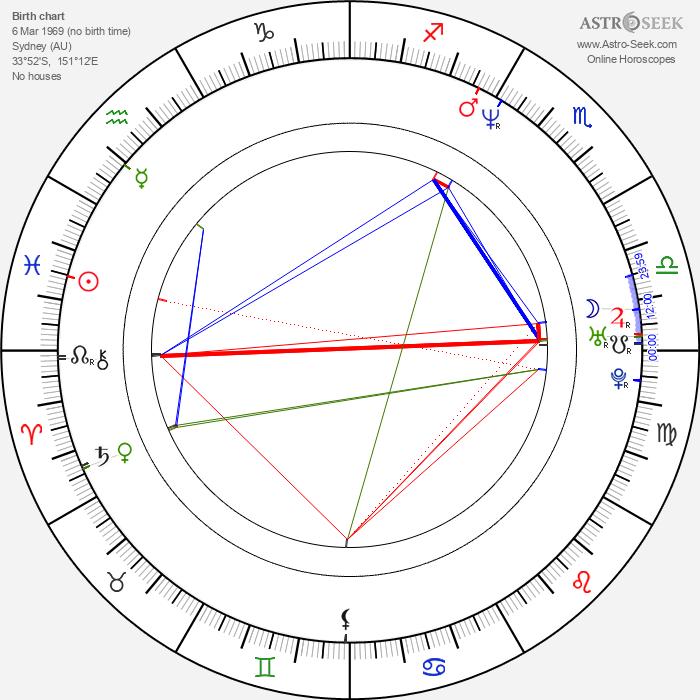 Nicholas Rogers - Astrology Natal Birth Chart