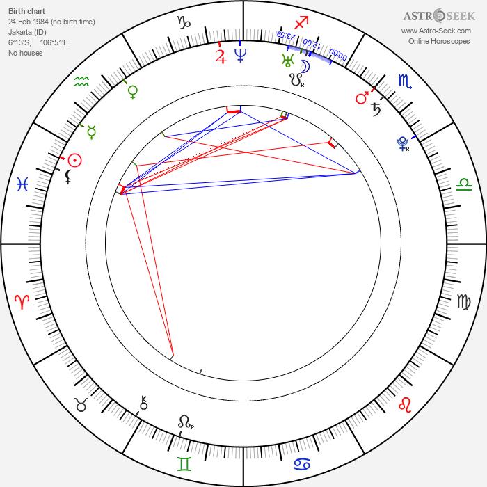 Nicholas Saputra - Astrology Natal Birth Chart
