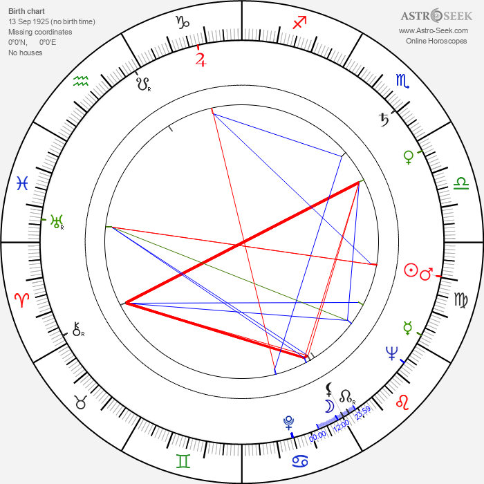 Nicholas Selby - Astrology Natal Birth Chart
