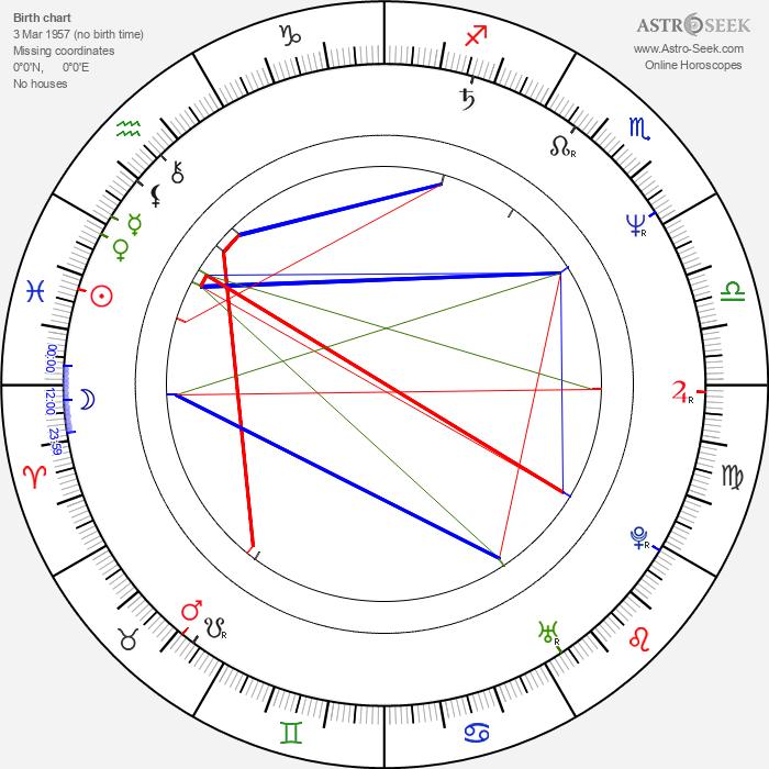 Nicholas Shakespeare - Astrology Natal Birth Chart