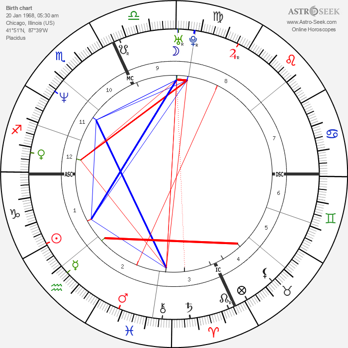 Nick Anderson - Astrology Natal Birth Chart