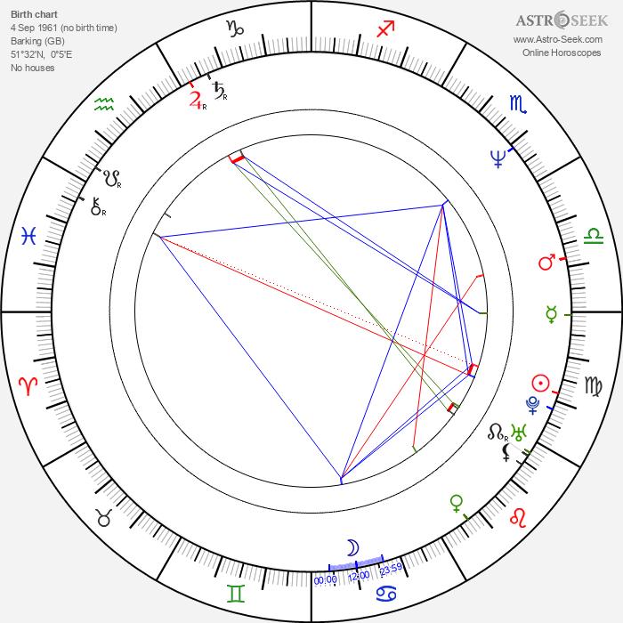 Nick Blinko - Astrology Natal Birth Chart