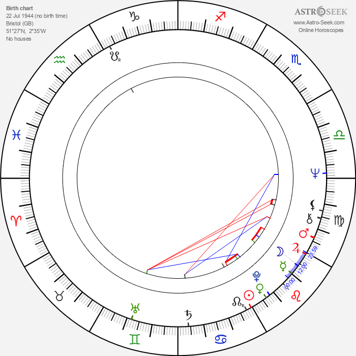 Nick Brimble - Astrology Natal Birth Chart