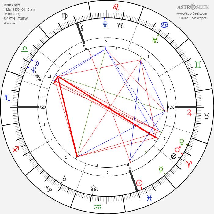 Nick Campion - Astrology Natal Birth Chart