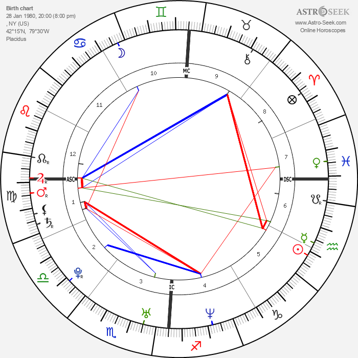 Nick Carter - Astrology Natal Birth Chart