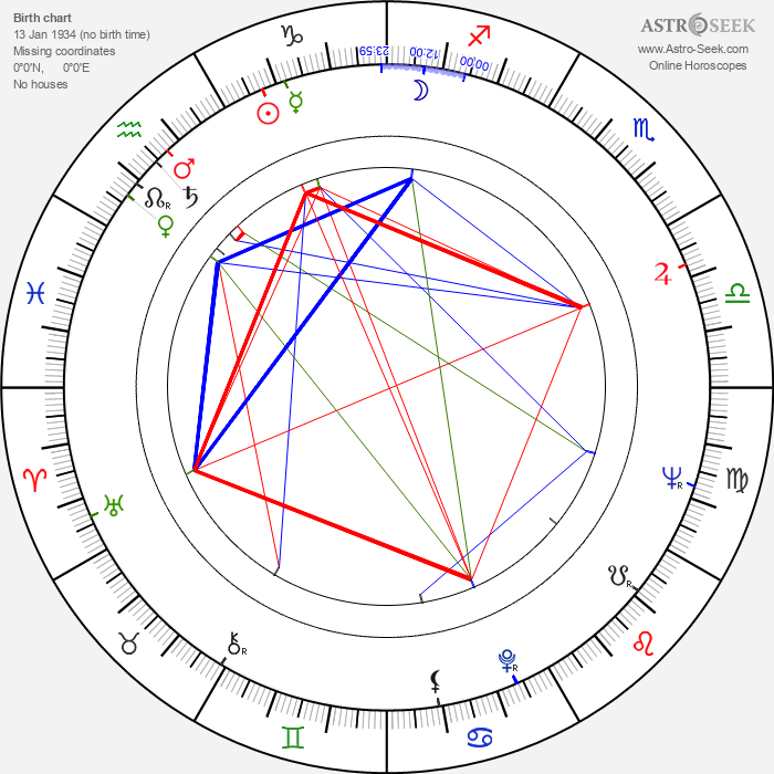 Nick Clooney - Astrology Natal Birth Chart