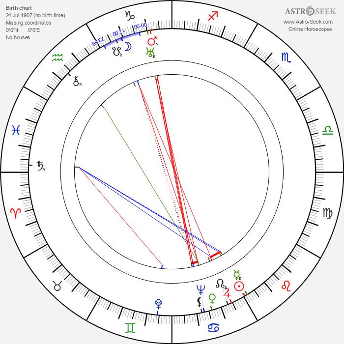 Nick Cockrane - Astrology Natal Birth Chart