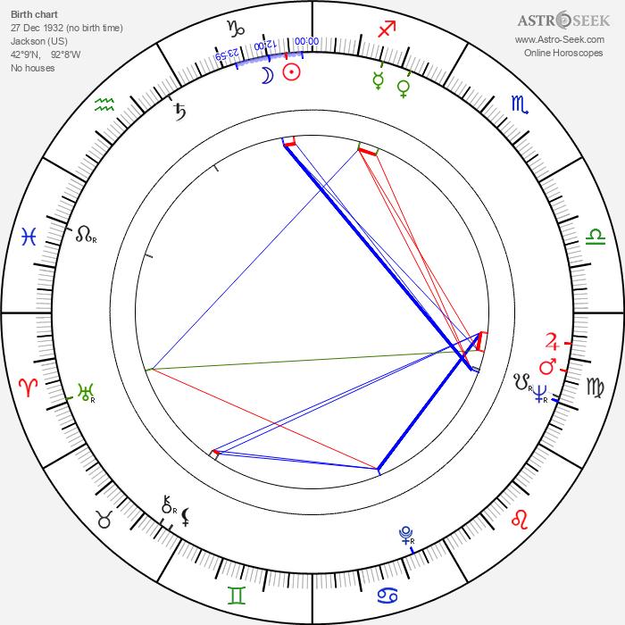 Nick Dimitri - Astrology Natal Birth Chart