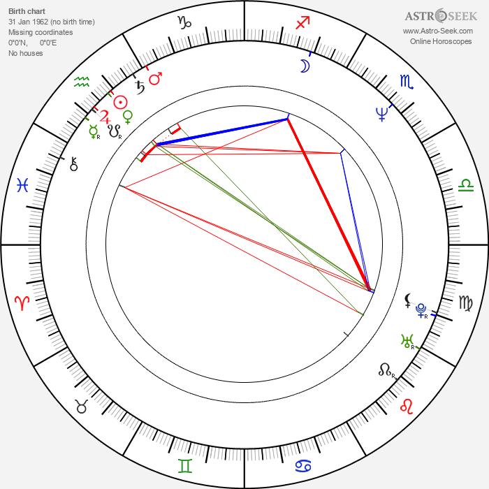 Nick DiPaolo - Astrology Natal Birth Chart