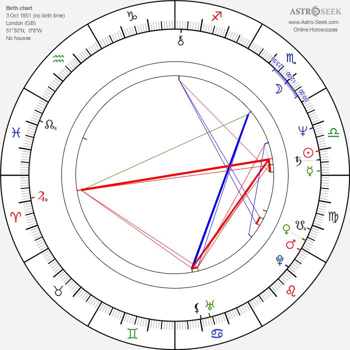 Nick Glennie-Smith - Astrology Natal Birth Chart