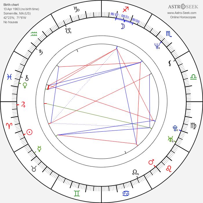Nick Gomez - Astrology Natal Birth Chart