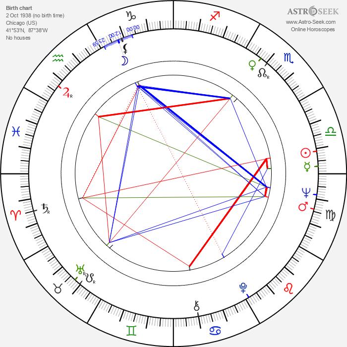 Nick Gravenites - Astrology Natal Birth Chart
