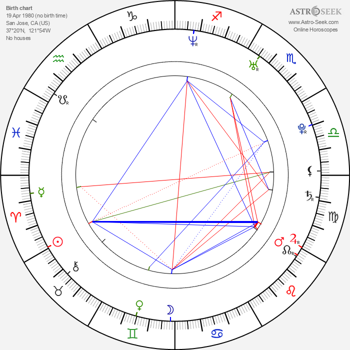 Nick Groff - Astrology Natal Birth Chart