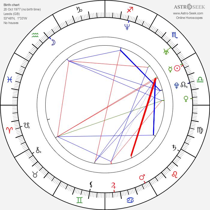 Nick Hodgson - Astrology Natal Birth Chart
