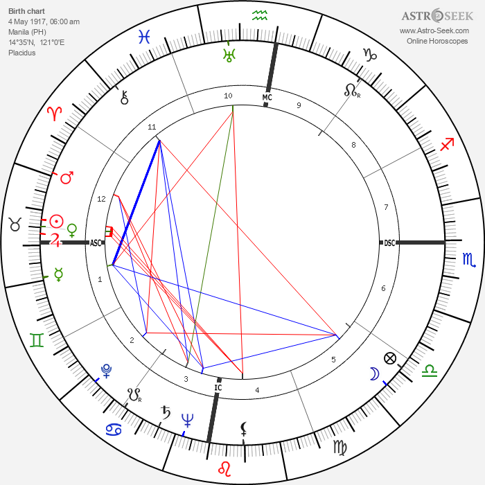 Nick Joaquin - Astrology Natal Birth Chart