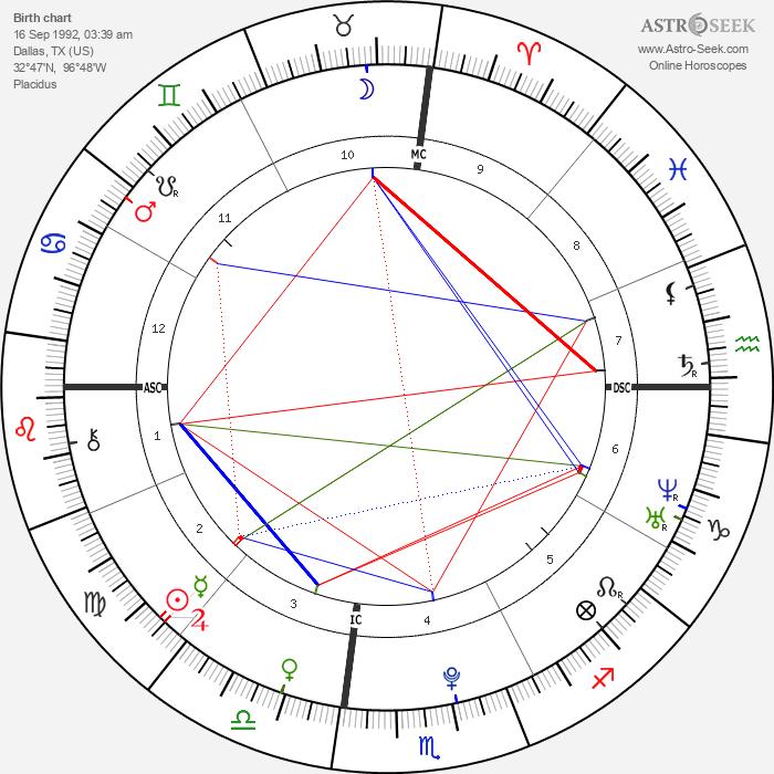 Nick Jonas - Astrology Natal Birth Chart