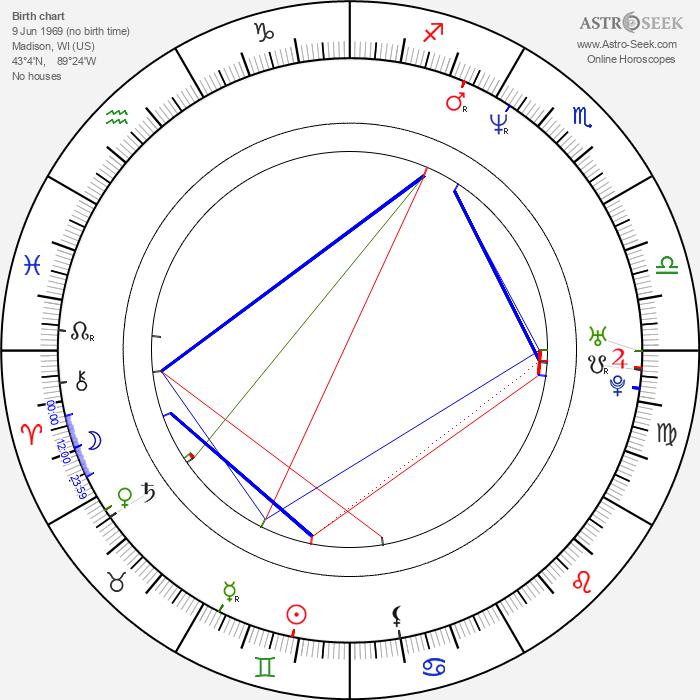 Nick Kiriazis - Astrology Natal Birth Chart