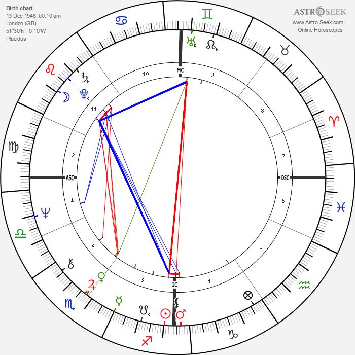Nick Kollerstrom - Astrology Natal Birth Chart