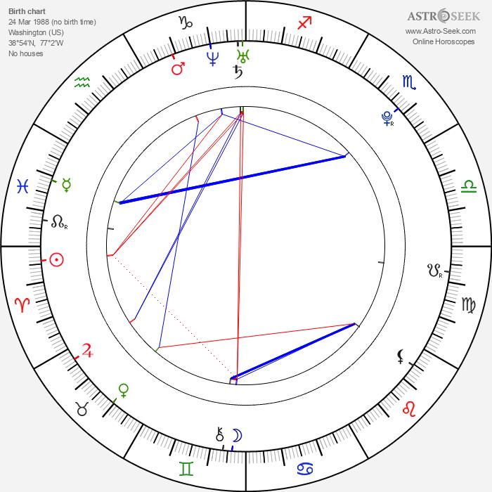 Nick Lashaway - Astrology Natal Birth Chart