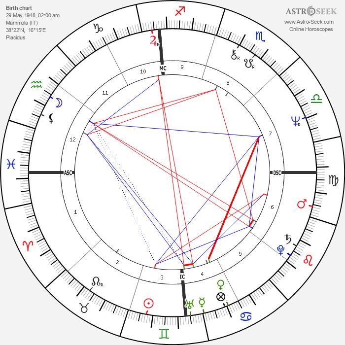 Nick Mancuso - Astrology Natal Birth Chart