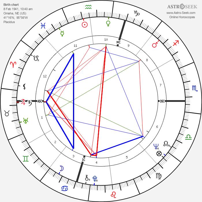 Nick Nolte - Astrology Natal Birth Chart