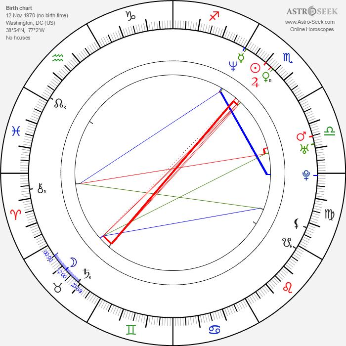 Nick Palumbo - Astrology Natal Birth Chart