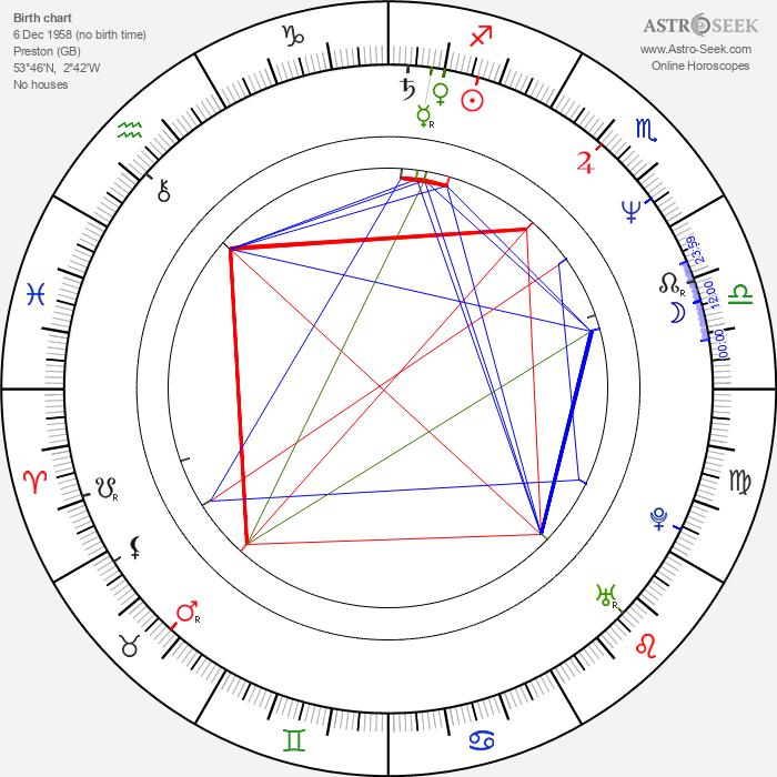 Nick Park - Astrology Natal Birth Chart
