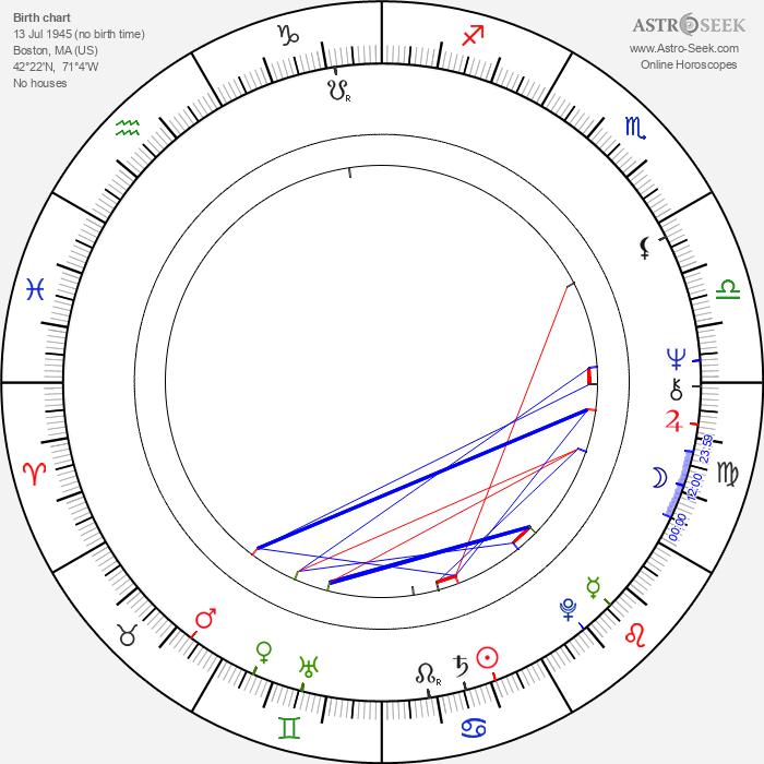 Nick Pellegrino - Astrology Natal Birth Chart