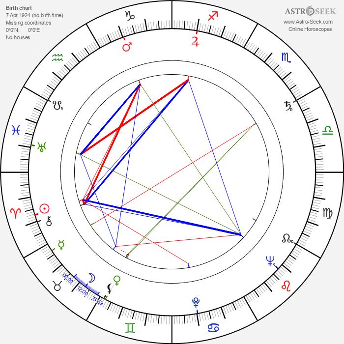 Nick Perito - Astrology Natal Birth Chart