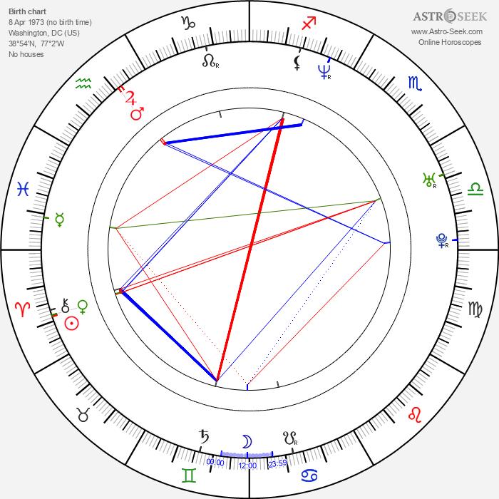 Nick Phillips - Astrology Natal Birth Chart