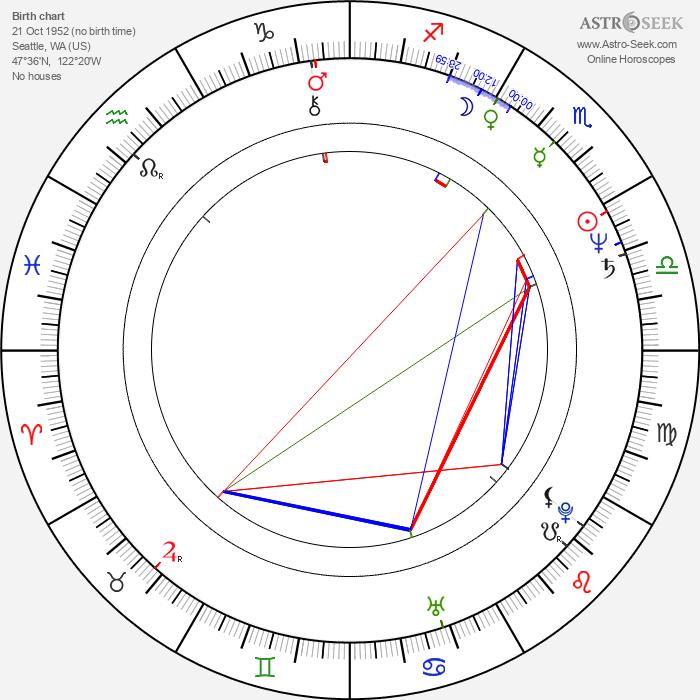 Nick Ramus - Astrology Natal Birth Chart