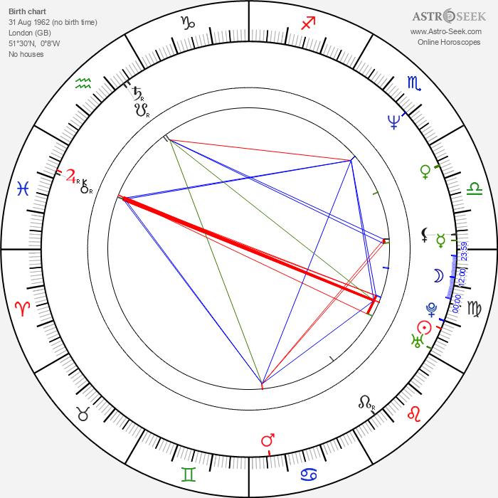 Nick Reding - Astrology Natal Birth Chart