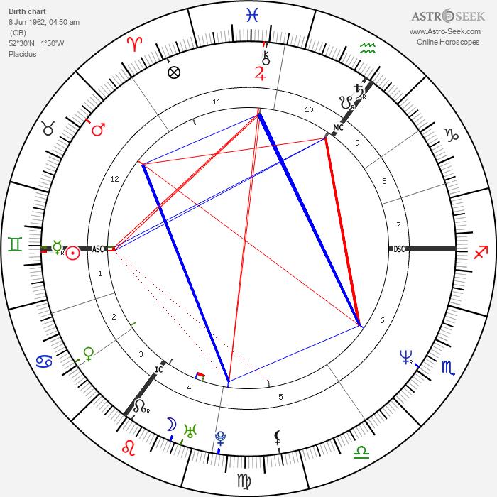 Nick Rhodes - Astrology Natal Birth Chart