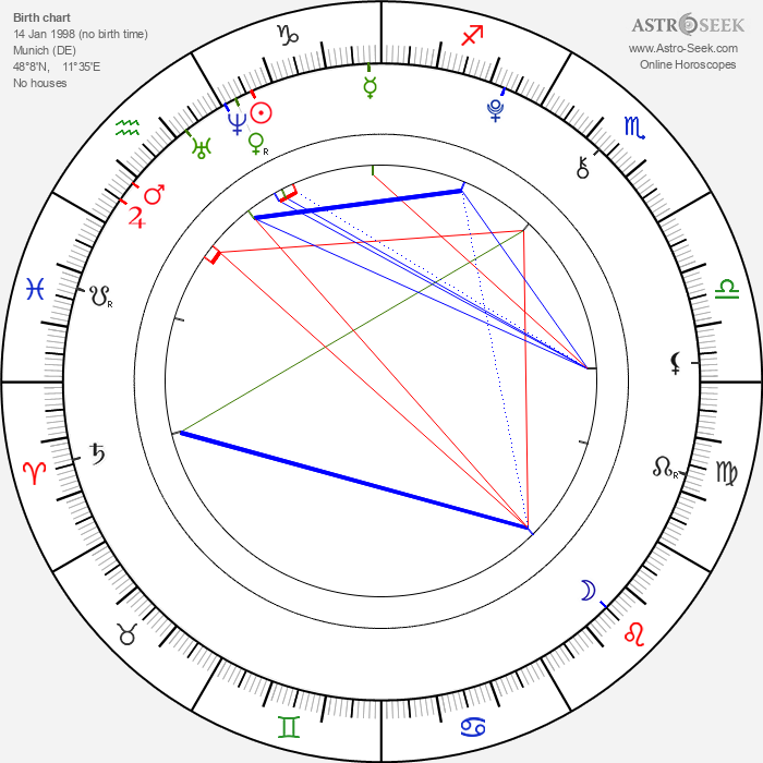 Nick Romeo Reimann - Astrology Natal Birth Chart