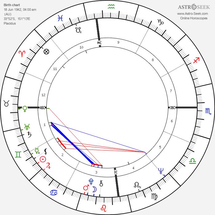 Nick Tate - Astrology Natal Birth Chart