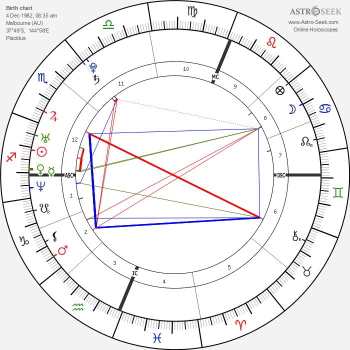 Nick Vujicic - Astrology Natal Birth Chart