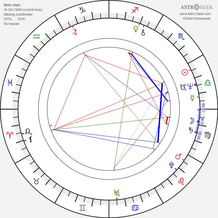 Nick Wechsler - Astrology Natal Birth Chart