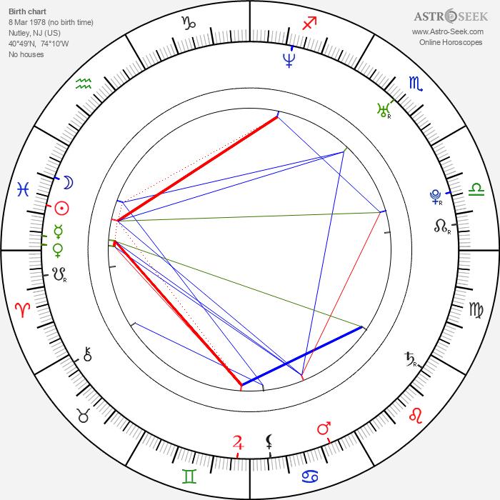 Nick Zano - Astrology Natal Birth Chart