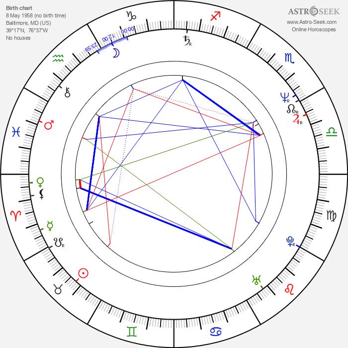 Nick Zedd - Astrology Natal Birth Chart