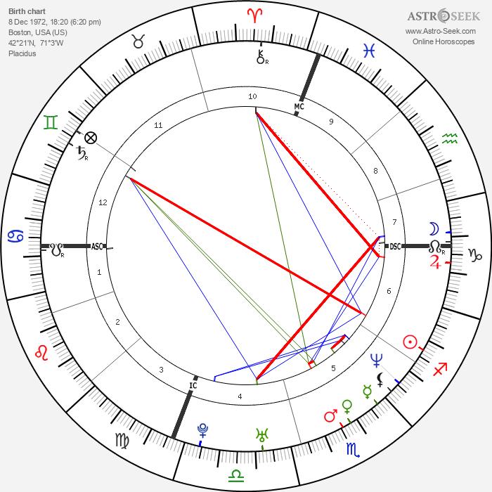 Nick Zinner - Astrology Natal Birth Chart